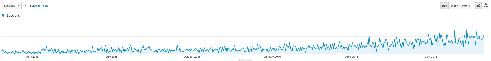 Example of organic traffic for a blog post.