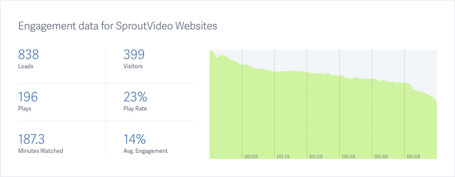Video Engagement Metrics