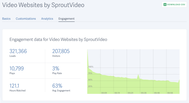 video engagement for video hosted by SproutVideo