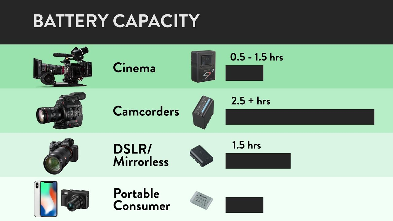 Chart showing battery capacity of video cameras