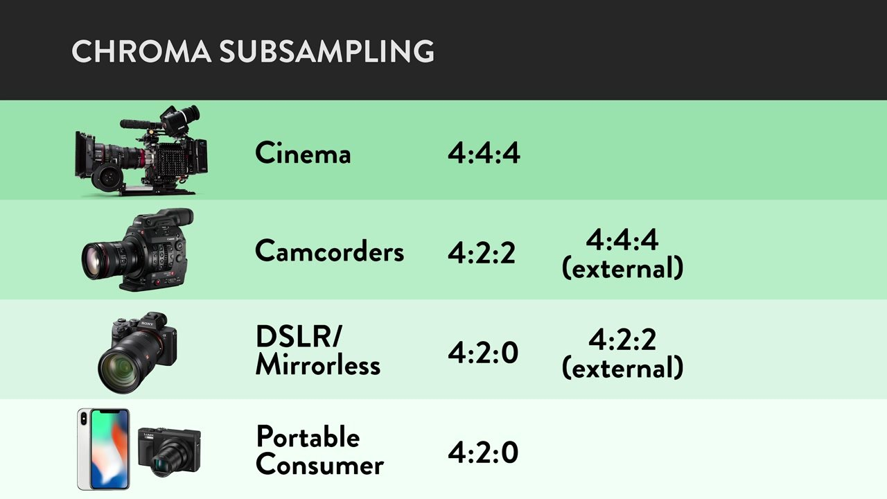 chroma subsampling across video camera tiers