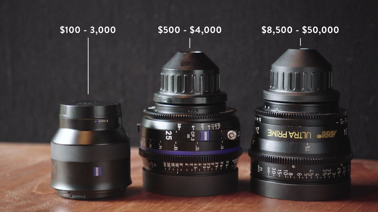 Price Comparison of Lenses