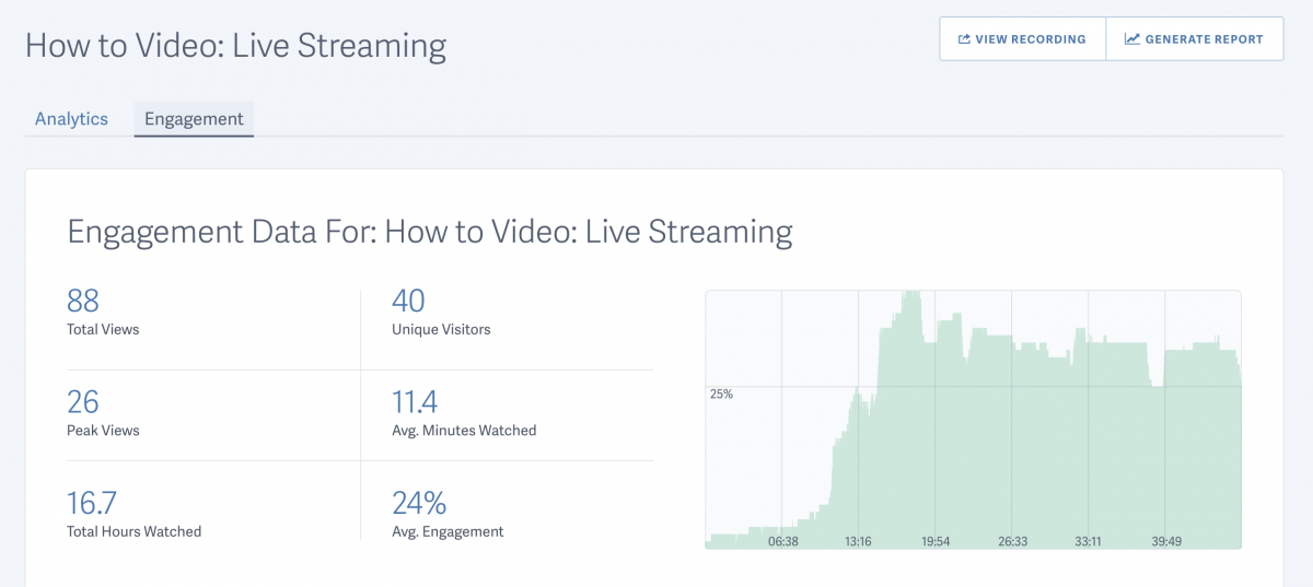 Viewer engagement for live streams on SproutVideo