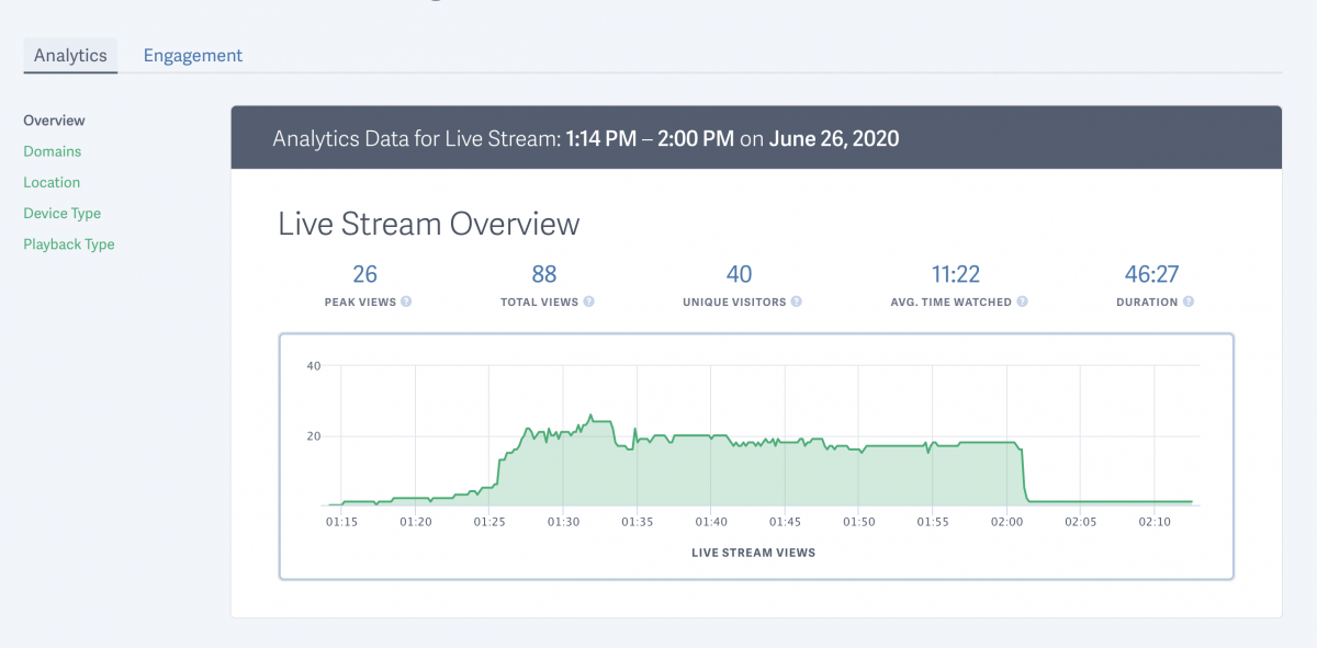 Analytics for live streaming on SproutVideo