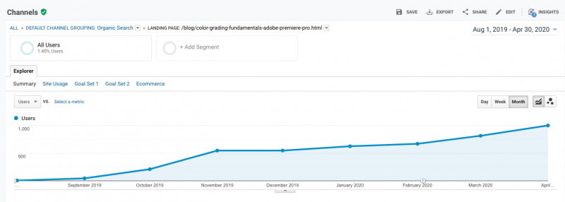 Organic Traffic to Blog Post Example