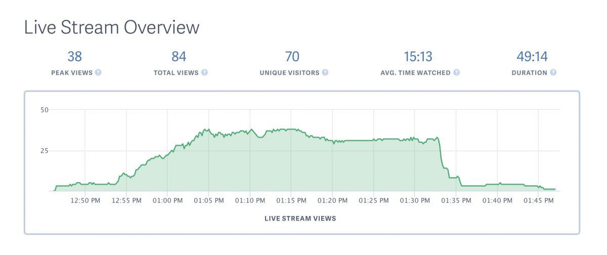 The Live Stream Metrics that Matter